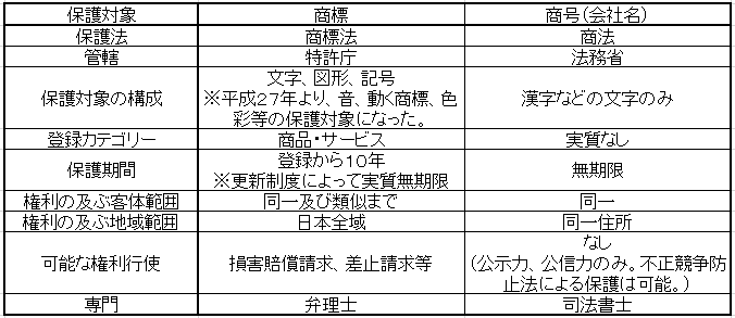 商標商号対比表