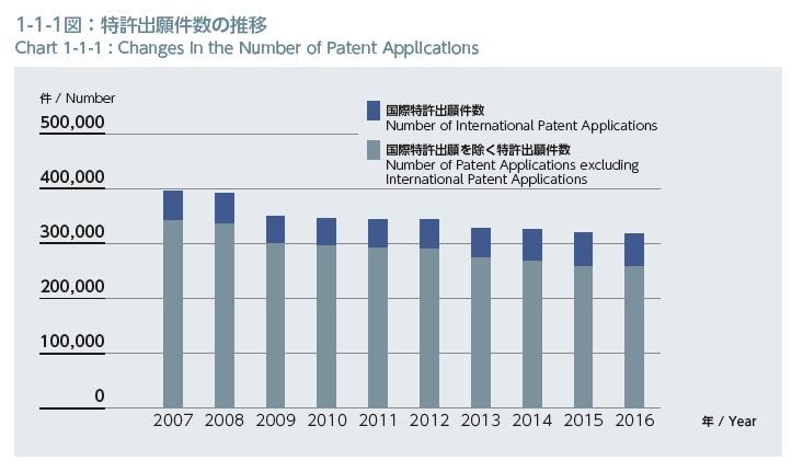 特許の出願件数の推移