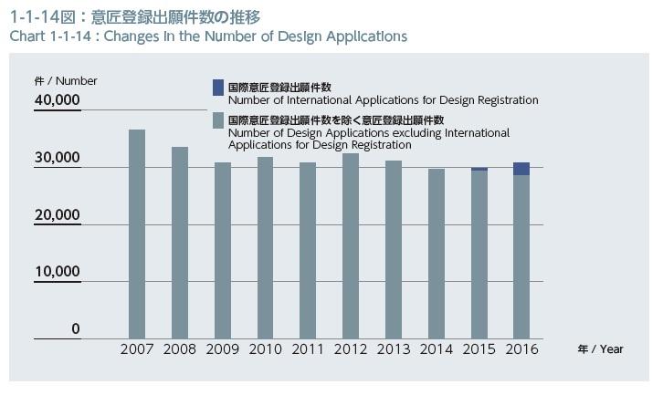 意匠登録の出願件数の推移