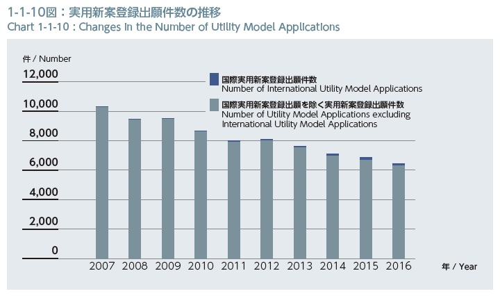 実用新案登録の出願件数の推移